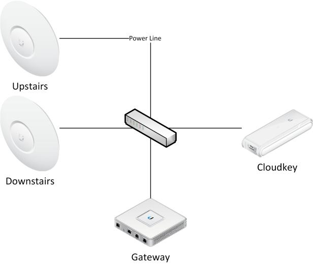UniFi network